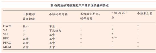 胎儿颅脑病变中,后颅窝病变的发生比例较高。导致后颅窝超声声像改变的相关病变种类较多,而各种病变预后迥异,例如Dandy-Walder畸形可伴较严重的神经发育低下,而单纯的后颅窝池扩张则预后良好,因此,对后颅窝病变进行准确的产前鉴别诊断显得十分重要。尽管近年来先进的产前超声设备和技术已极大地提高了对胎儿颅内解剖和病理的了解,然而,由于后颅窝结构中小脑和后颅窝池的解剖形态特殊,产前超声扫查收到胎儿体位和枕骨声衰减的影响,难以获得关键的诊断切面,使得后颅窝病变产前鉴别诊断较为困难。 临床常见的各种后颅窝病变中,