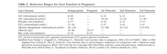 妊娠期肝内胆汁淤积